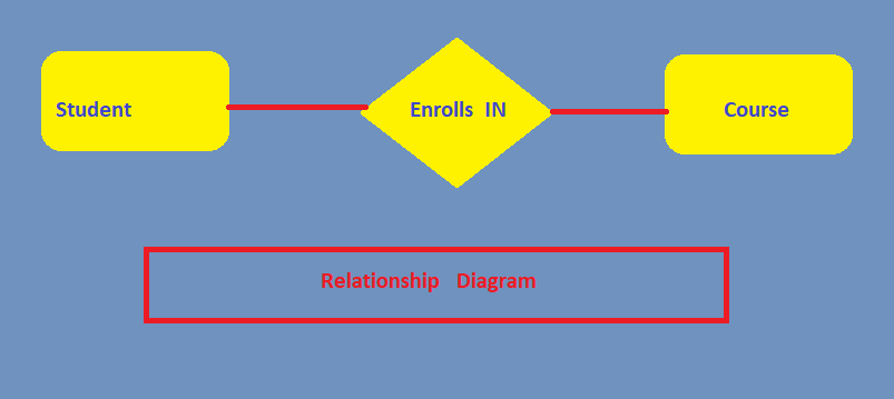 entity relationship diagram - computer and internet