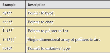 pointer in c#