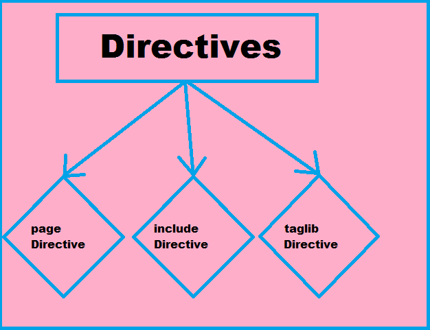 directives in jsp