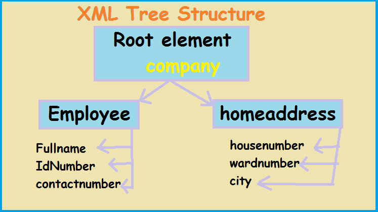 xml tree structure