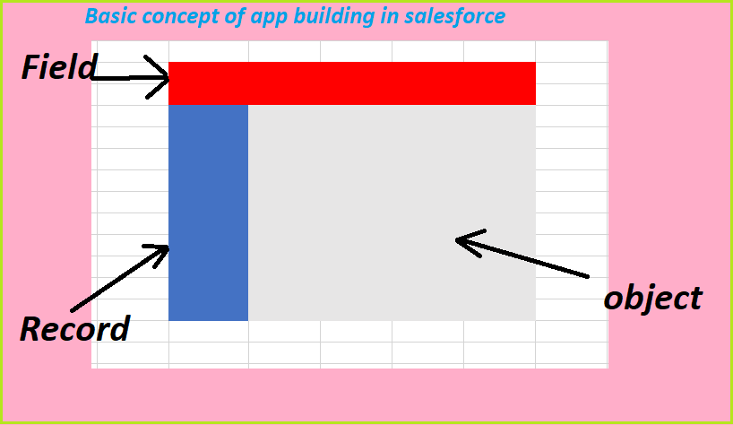 basic concept of app building